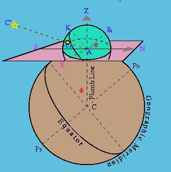 Giáo trình Hàng hải Thiên văn Fig1