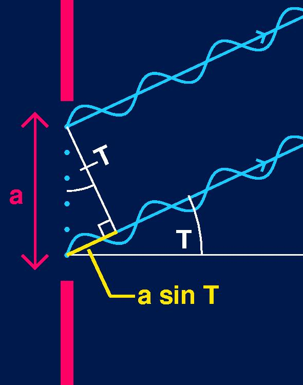 Single Slit Diffraction Pattern Of Light