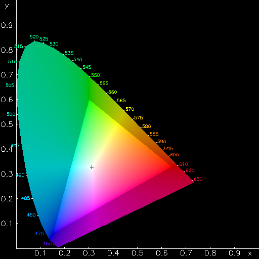 Math 309 project cie xyz chromaticity diagram generated by the ppmcie program for linux ccuart Choice Image