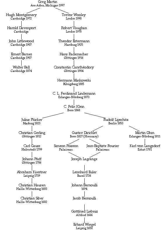 Greg Martin's mathematical genealogy