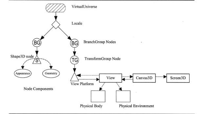Java 3d overview tree graph describing the geometric configuration and viewing position virtualuniverse base of the tree only one locale defines an orign for coordinate ccuart Image collections