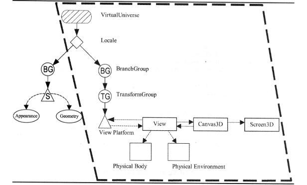 Java 3D Overview